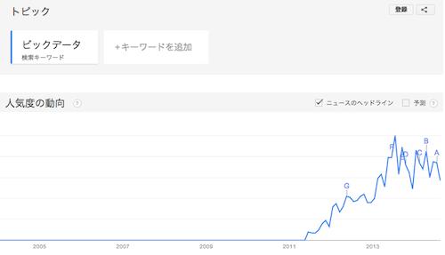 """""""ビックデータ""""というキーワードは2012年から急上昇"""