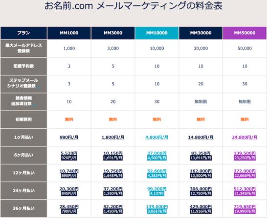 メールマーケティング料金表