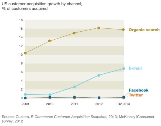 Eメールはソーシャルメディアよりも顧客を獲得するための非常に効果的な方法